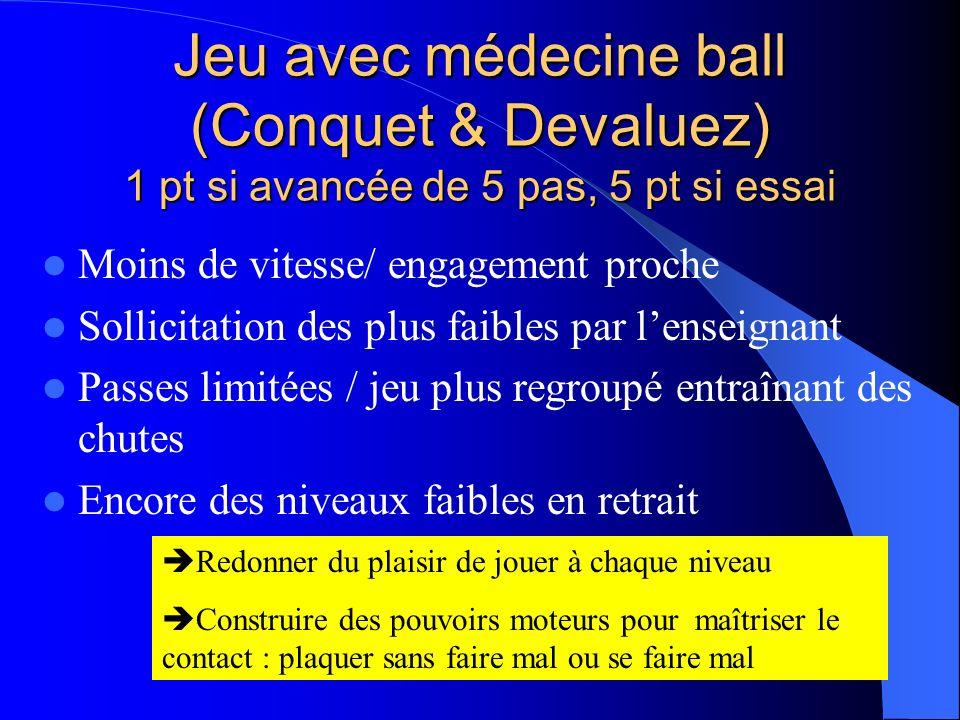 Jeu avec médecine ball (Conquet & Devaluez) 1 pt si avancée de 5 pas, 5 pt si essai