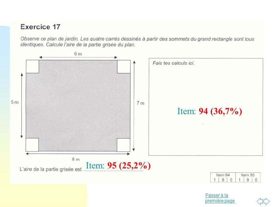 Item: 94 (36,7%) Item: 95 (25,2%)