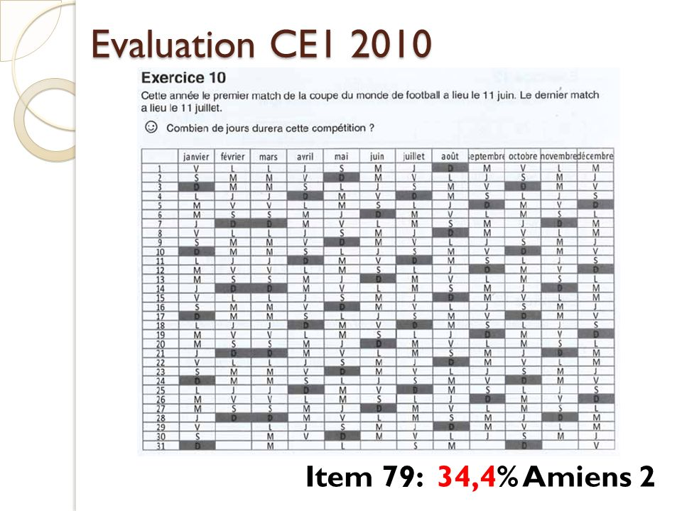 Evaluation CE1 2010 Item 79: 34,4% Amiens 2