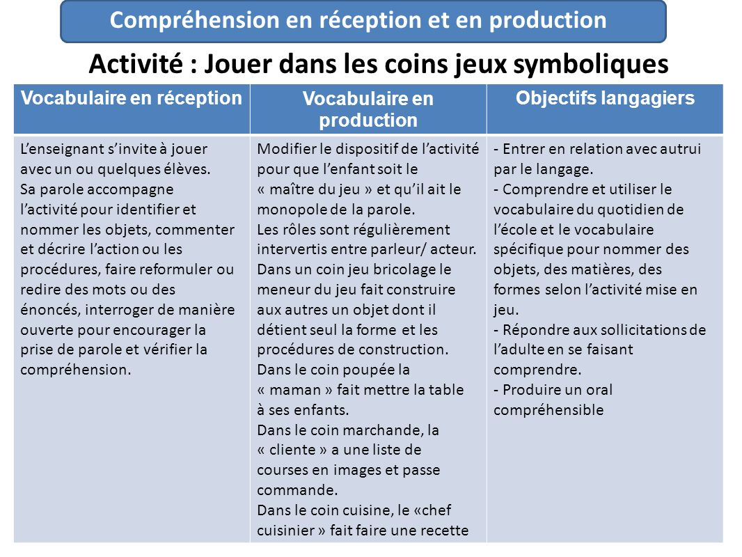 Vocabulaire en réception Vocabulaire en production