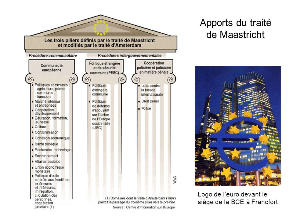 Apports du traité de Maastricht
