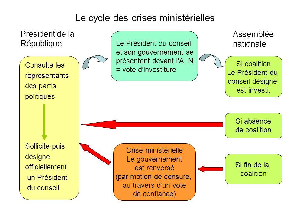 Le cycle des crises ministérielles
