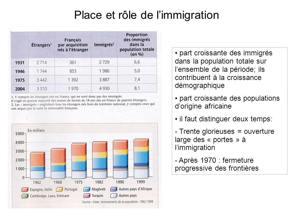 Place et rôle de l'immigration