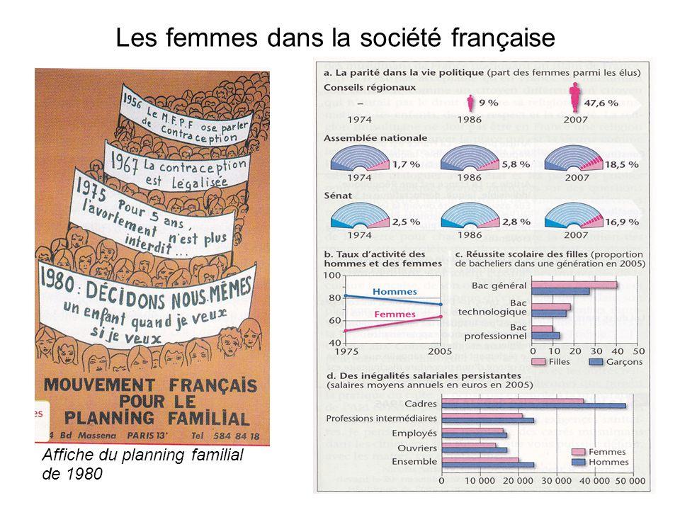 Les femmes dans la société française