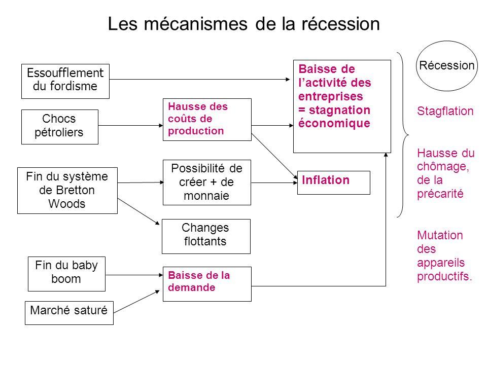 Les mécanismes de la récession