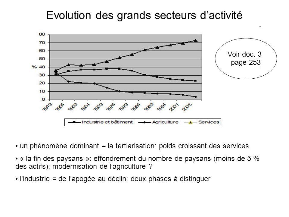 Evolution des grands secteurs d'activité