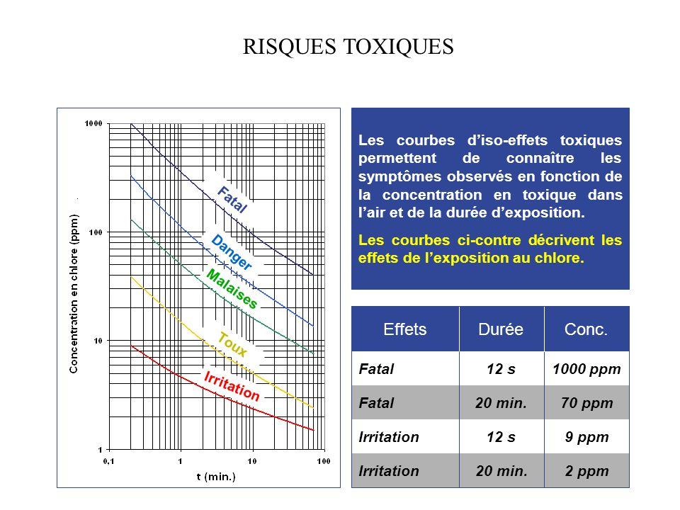 RISQUES TOXIQUES Effets Durée Conc.