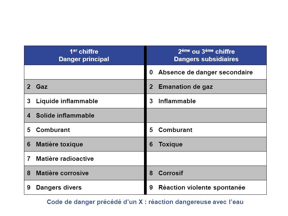 Code de danger précédé d'un X : réaction dangereuse avec l'eau