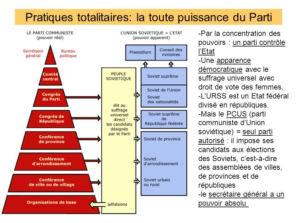 Pratiques totalitaires: la toute puissance du Parti