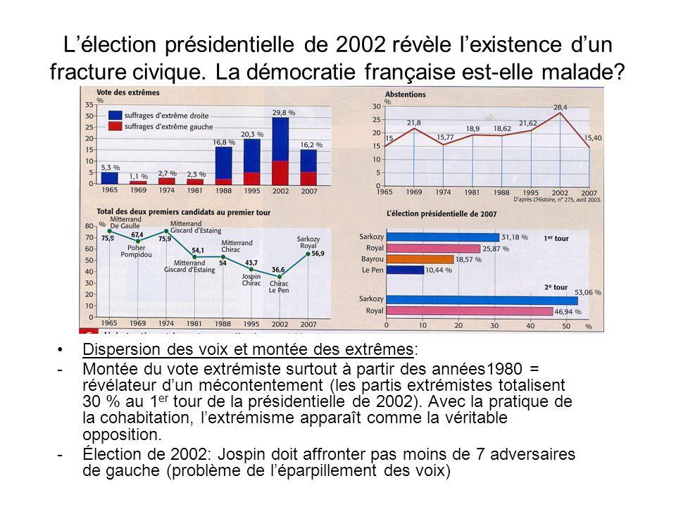 L'élection présidentielle de 2002 révèle l'existence d'un fracture civique. La démocratie française est-elle malade