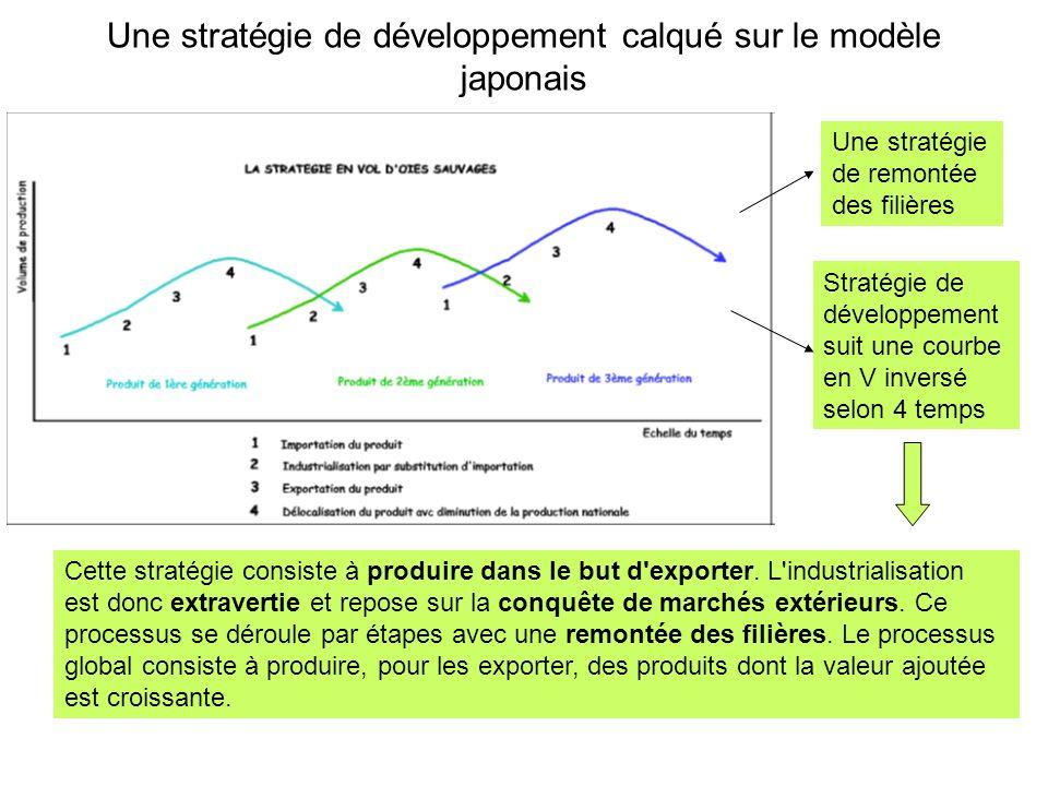Une stratégie de développement calqué sur le modèle japonais
