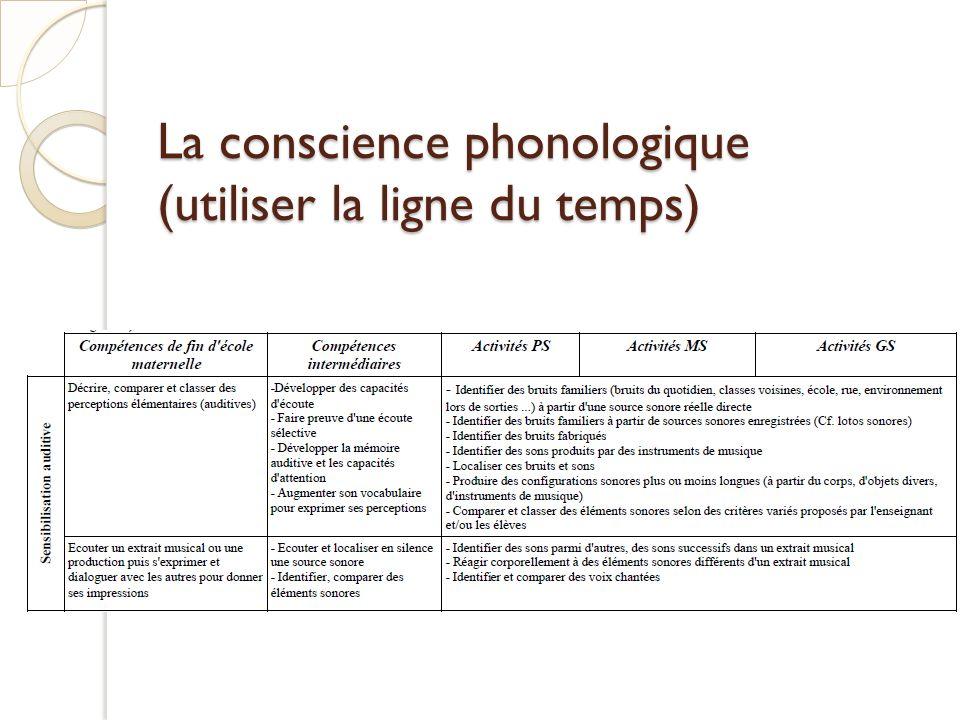La conscience phonologique (utiliser la ligne du temps)