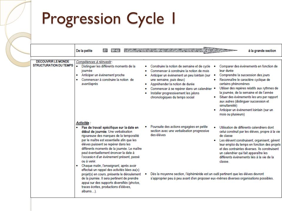 Progression Cycle 1