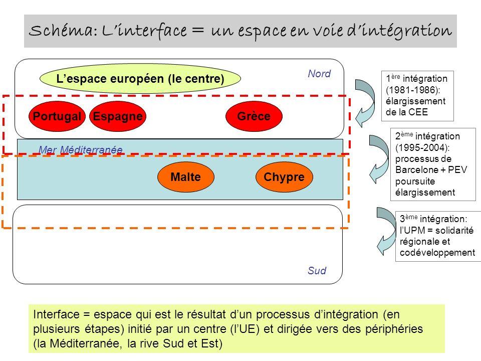 Schéma: L'interface = un espace en voie d'intégration