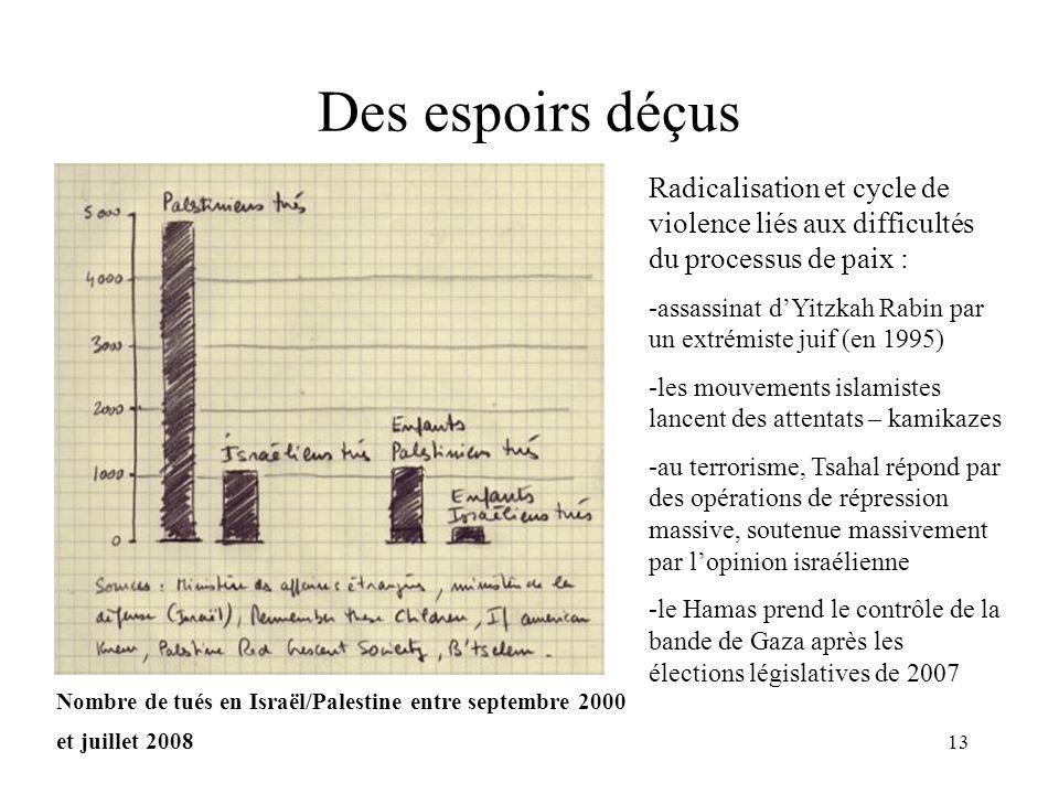 Des espoirs déçus Radicalisation et cycle de violence liés aux difficultés du processus de paix :