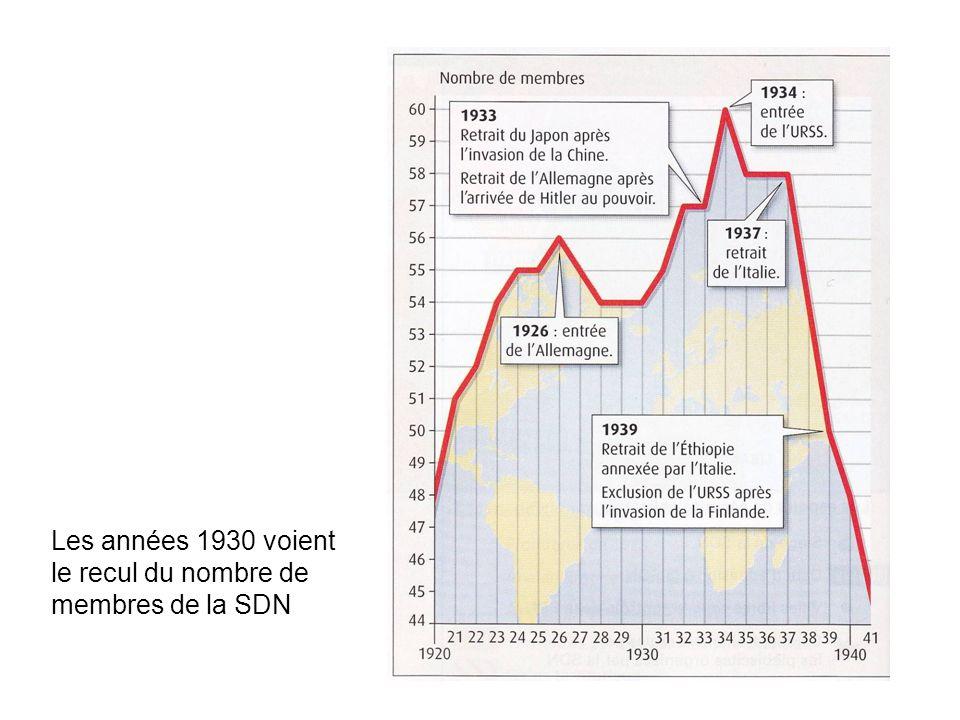 Les années 1930 voient le recul du nombre de membres de la SDN