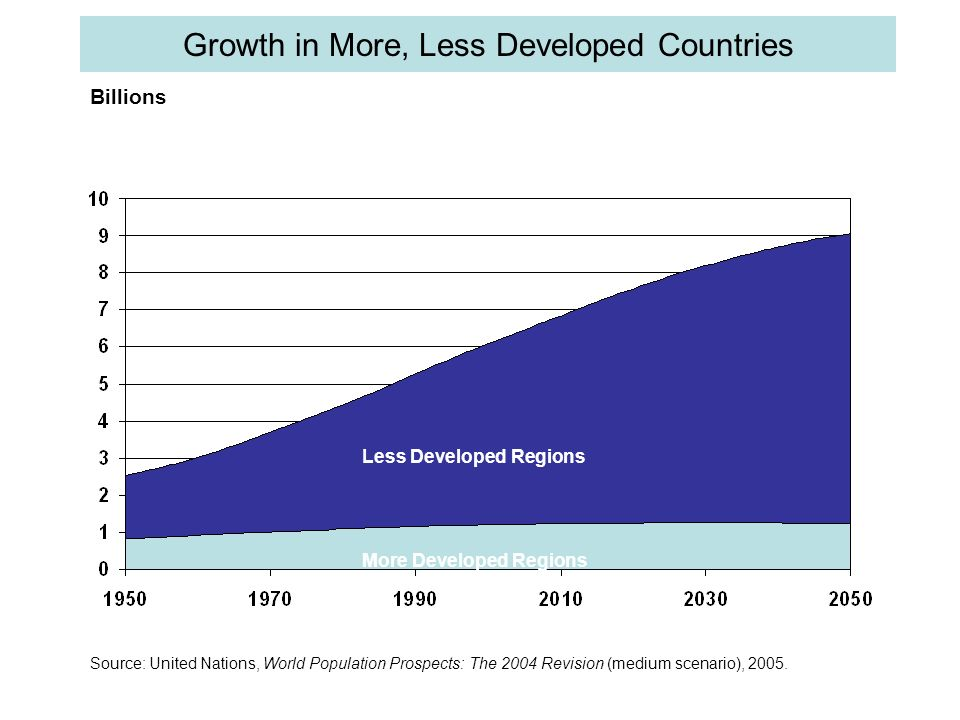Growth in More, Less Developed Countries