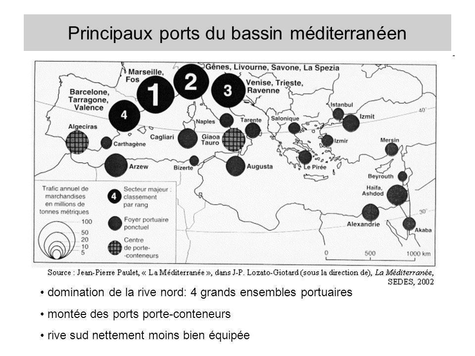 Principaux ports du bassin méditerranéen