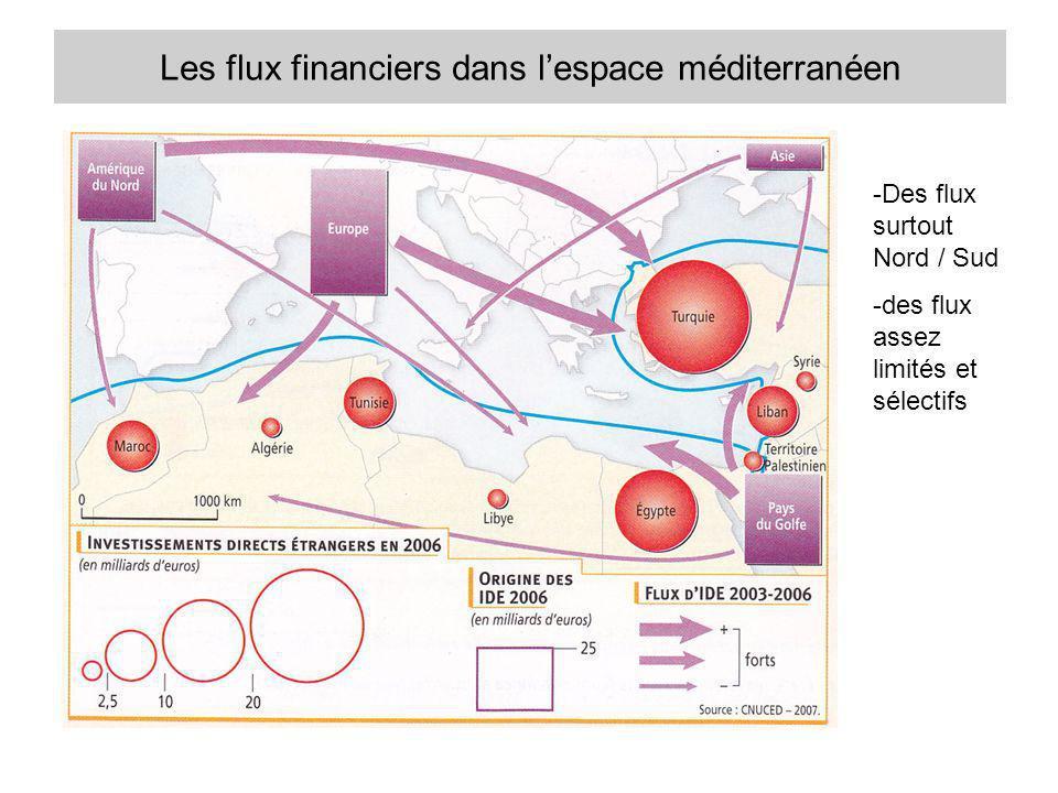 Les flux financiers dans l'espace méditerranéen
