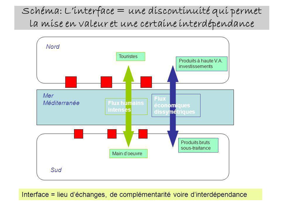 Schéma: L'interface = une discontinuité qui permet la mise en valeur et une certaine interdépendance