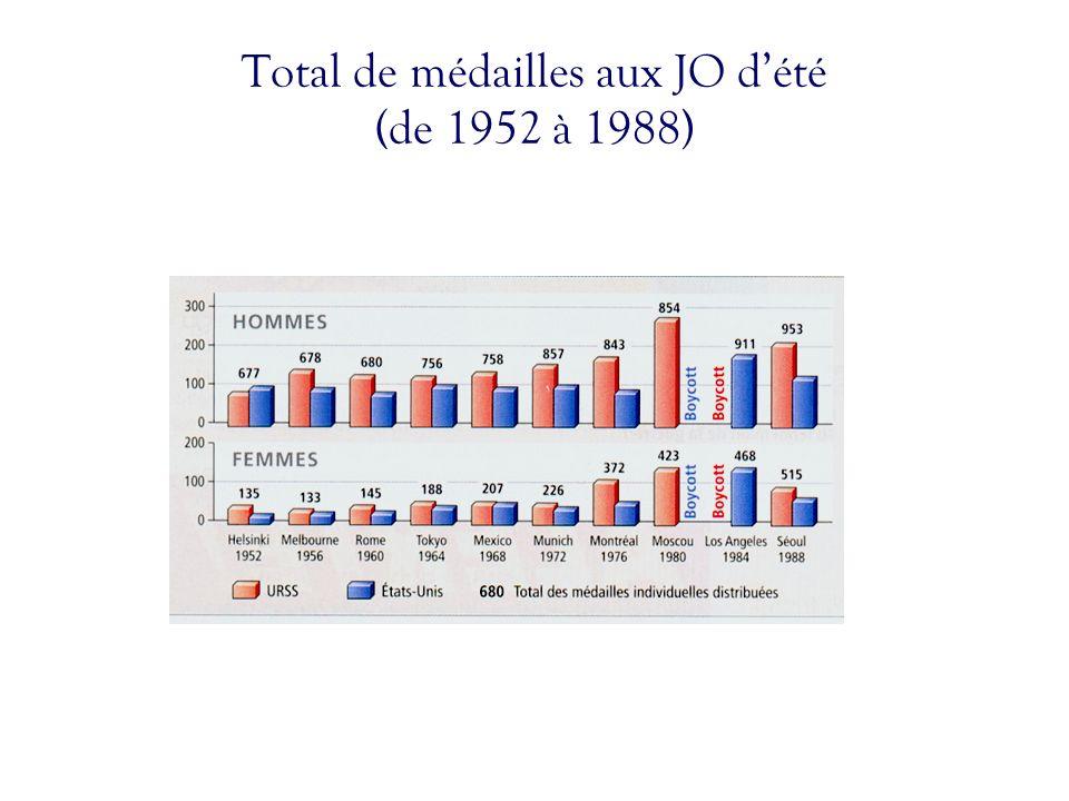 Total de médailles aux JO d'été (de 1952 à 1988)