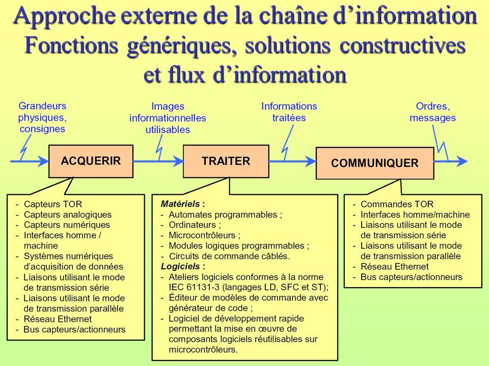 Approche externe de la chaîne d'information Fonctions génériques, solutions constructives et flux d'information