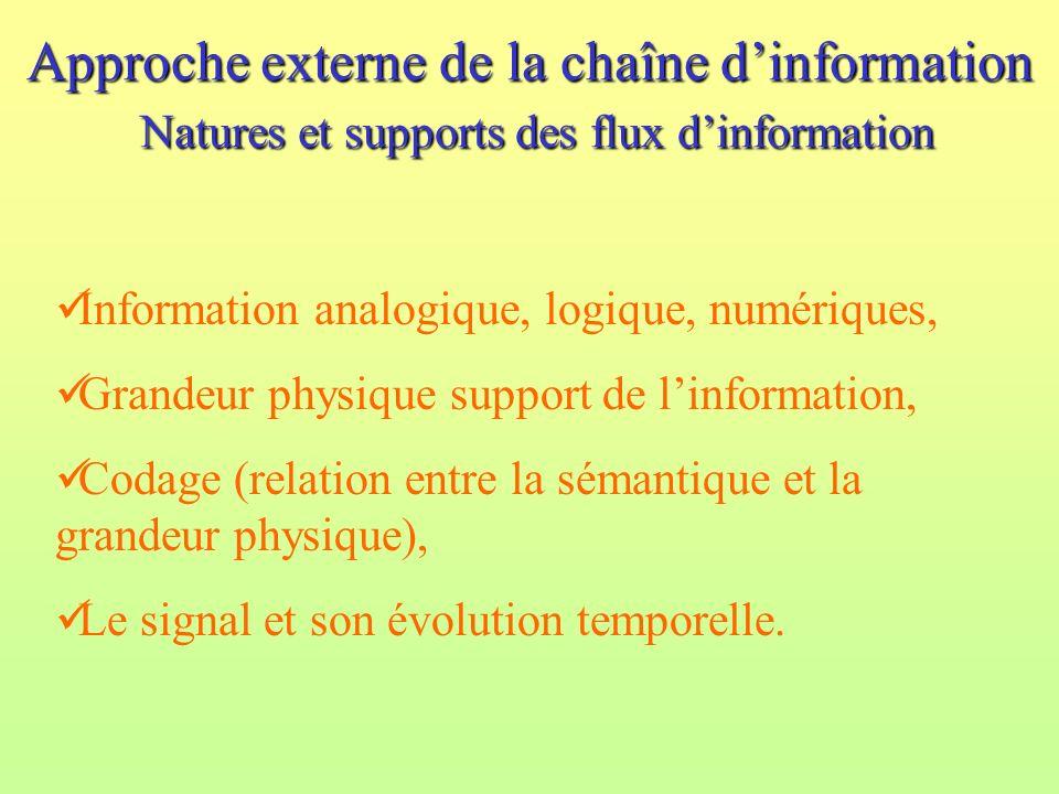 Approche externe de la chaîne d'information Natures et supports des flux d'information