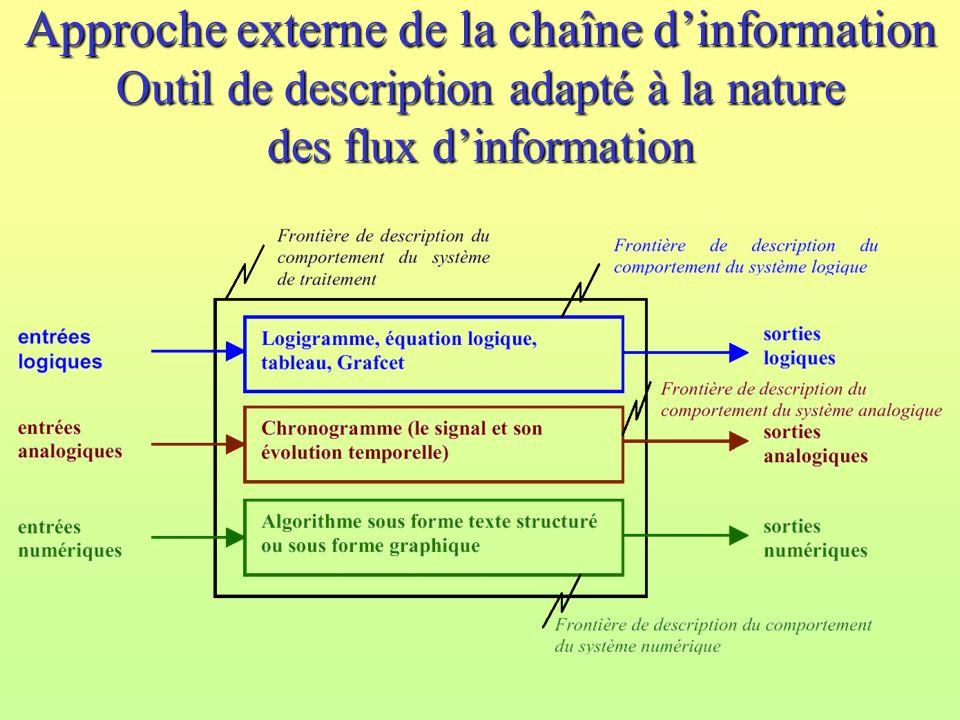 Approche externe de la chaîne d'information Outil de description adapté à la nature des flux d'information