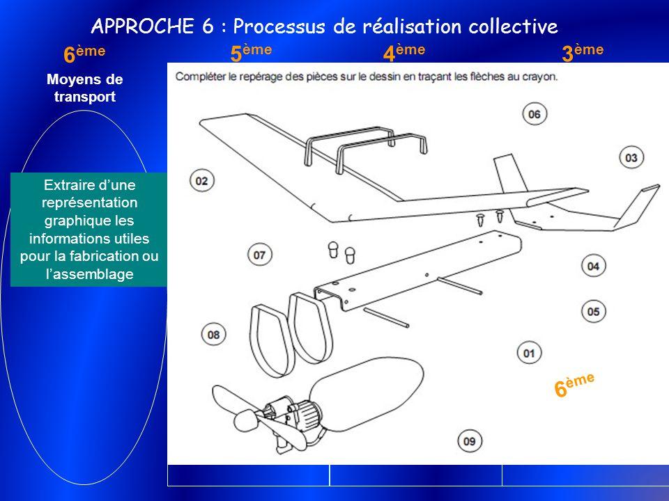 Distinguer l'usage d'une maquette et d'un prototype