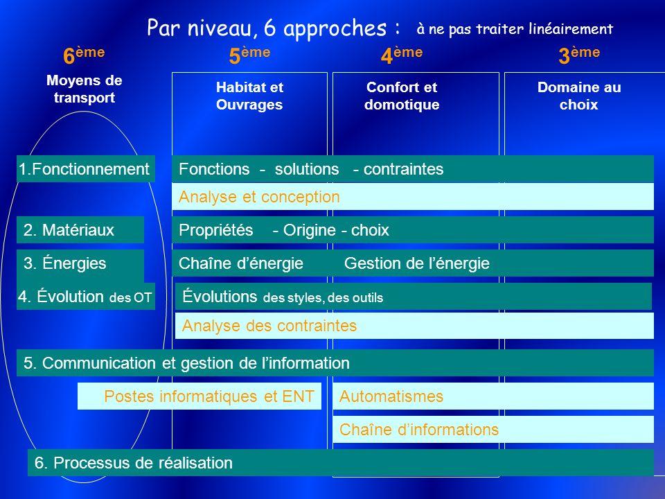 Par niveau, 6 approches : 6ème Moyens de transport 5ème