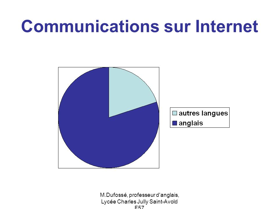 Communications sur Internet