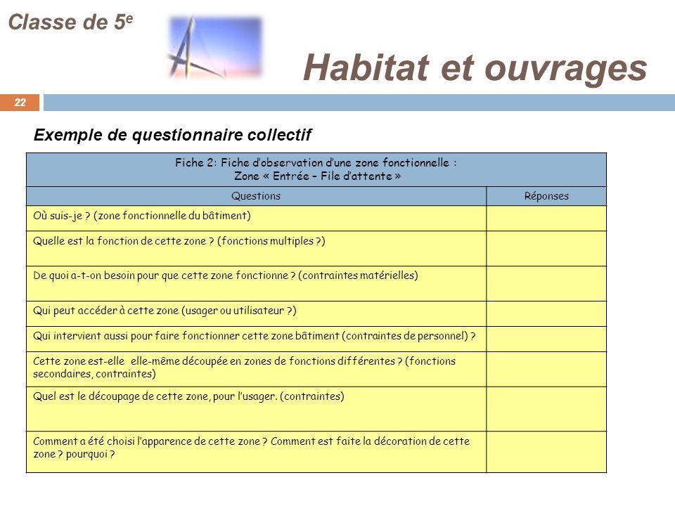 Habitat et ouvrages Classe de 5e Exemple de questionnaire collectif