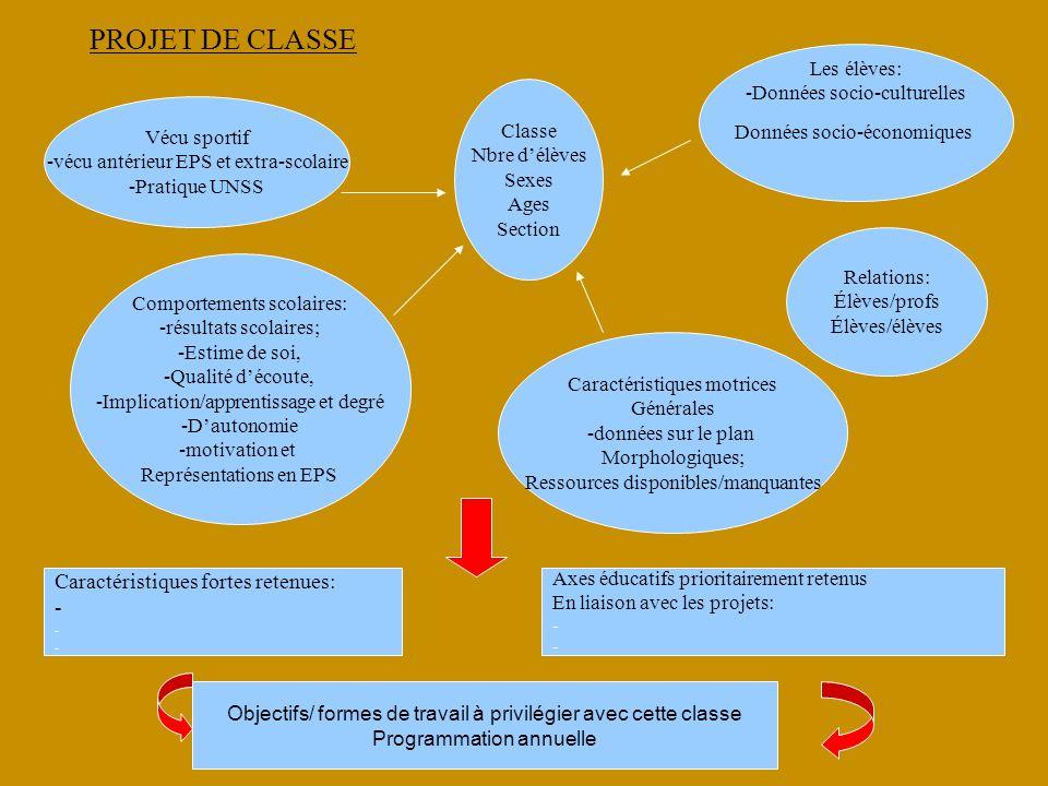 PROJET DE CLASSE Caractéristiques fortes retenues: - Les élèves: