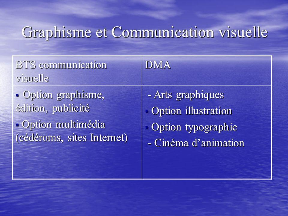 Graphisme et Communication visuelle