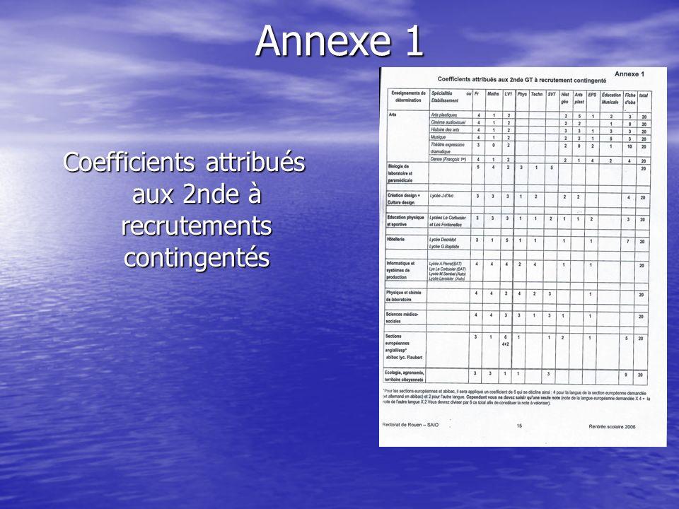 Coefficients attribués aux 2nde à recrutements contingentés