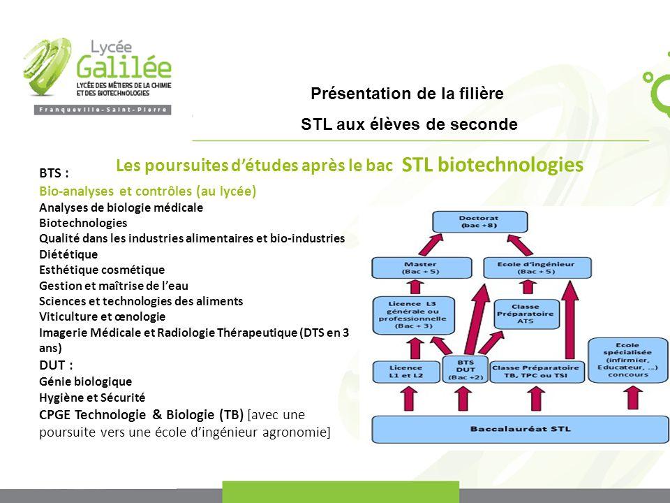 Les poursuites d'études après le bac STL biotechnologies