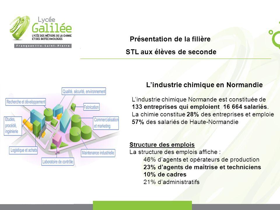 L'industrie chimique en Normandie