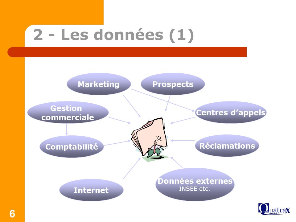 2 - Les données (1) Marketing Prospects Gestion commerciale