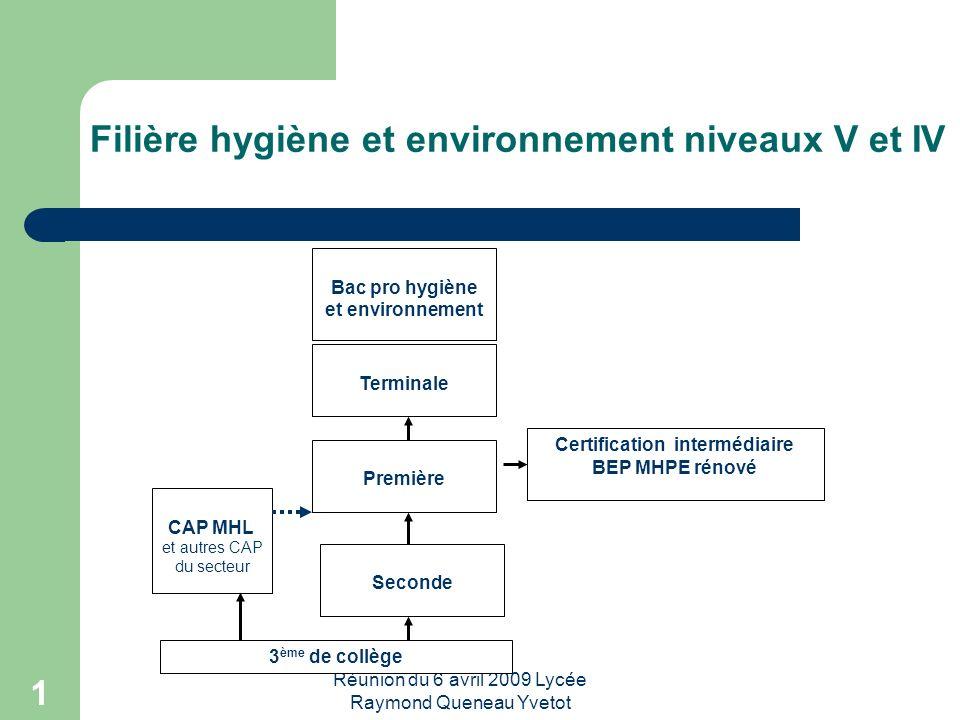 Filière hygiène et environnement niveaux V et IV