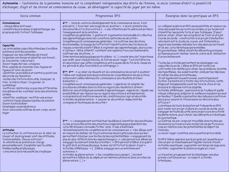 Exemples dans les pratiques en EPS