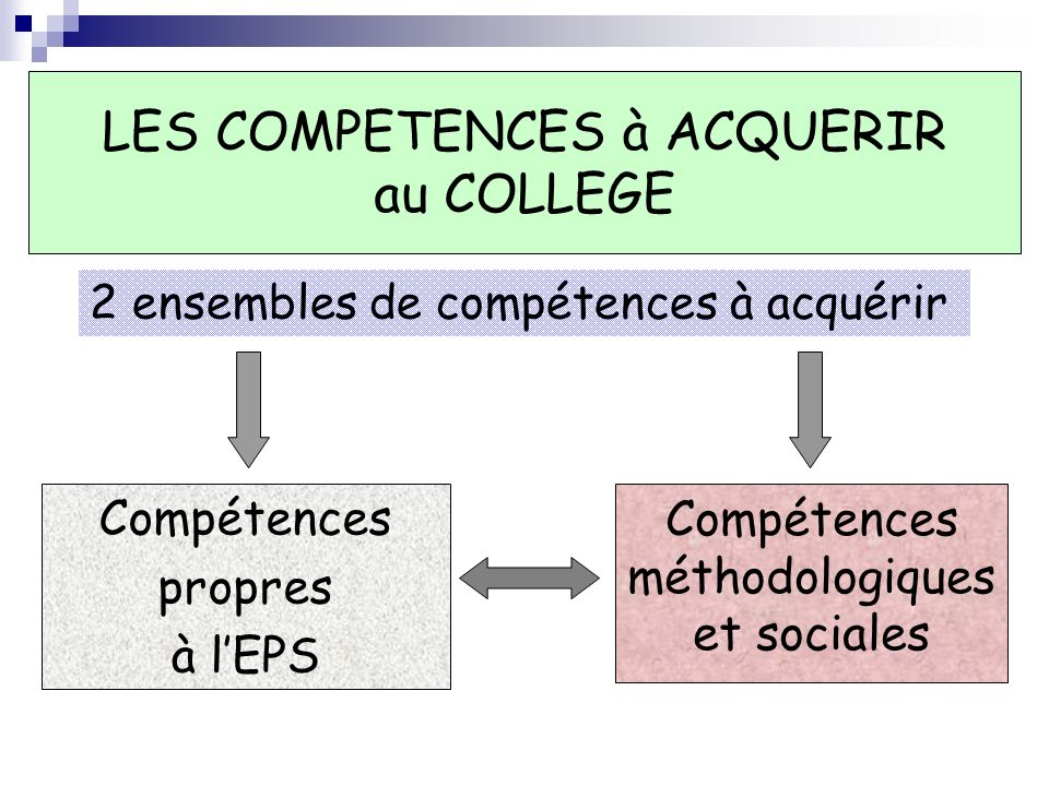 LES COMPETENCES à ACQUERIR au COLLEGE