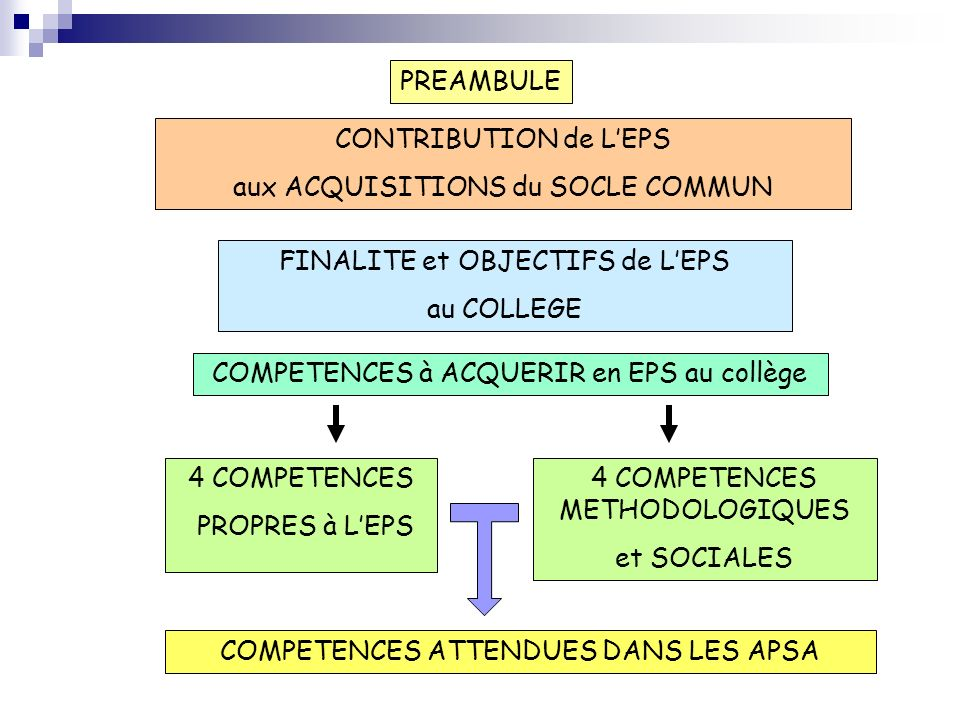 aux ACQUISITIONS du SOCLE COMMUN