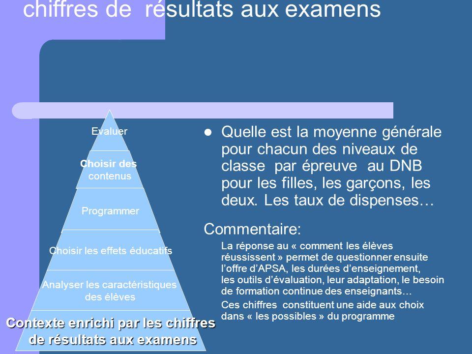 Analyse du contexte enrichie par les chiffres de résultats aux examens