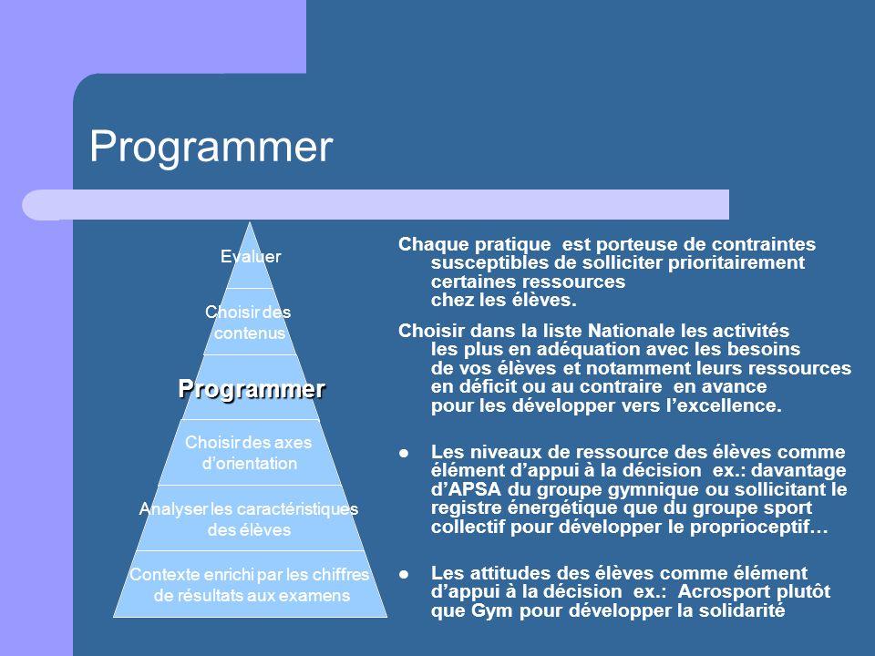 ProgrammerChaque pratique est porteuse de contraintes susceptibles de solliciter prioritairement certaines ressources chez les élèves.