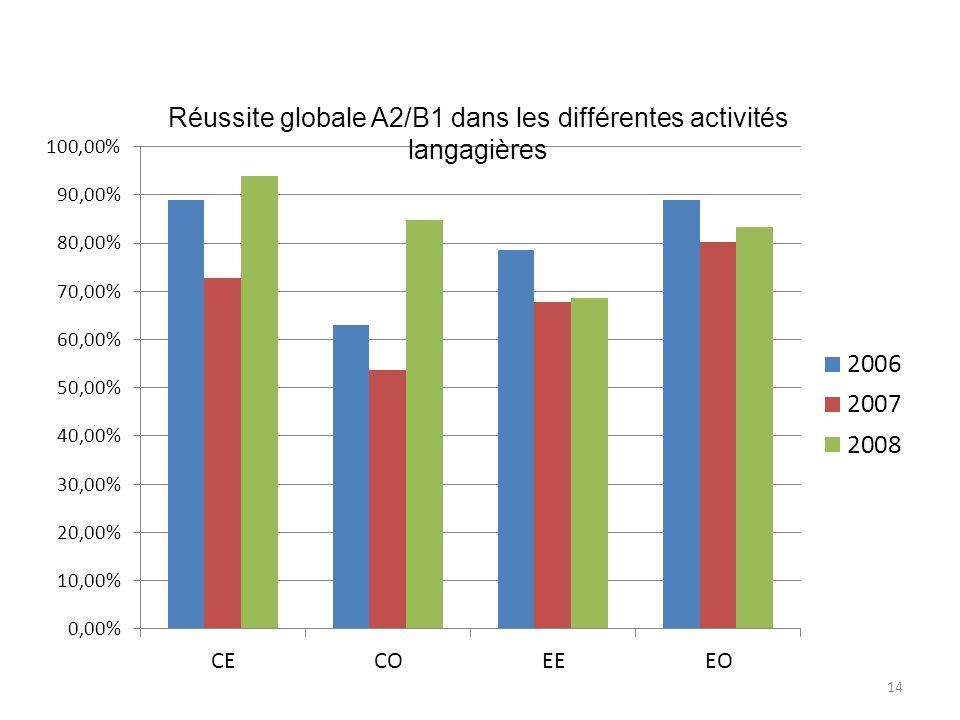 Réussite globale A2/B1 dans les différentes activités langagières