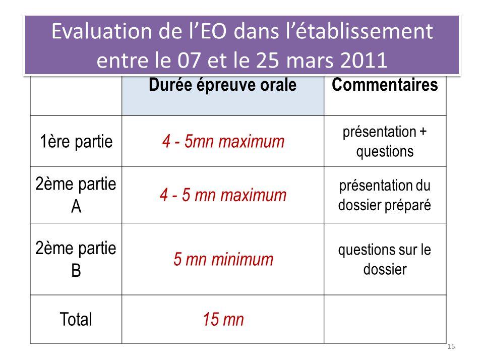 Evaluation de l'EO dans l'établissement entre le 07 et le 25 mars 2011