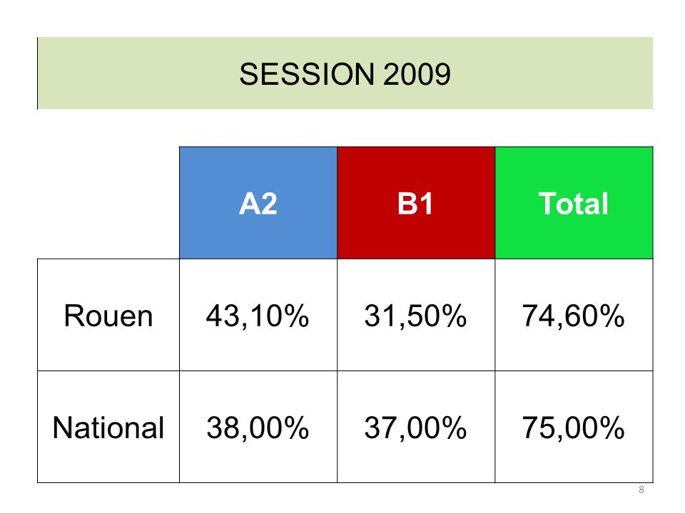 SESSION 2009 A2 B1 Total Rouen 43,10% 31,50% 74,60% National 38,00% 37,00% 75,00%
