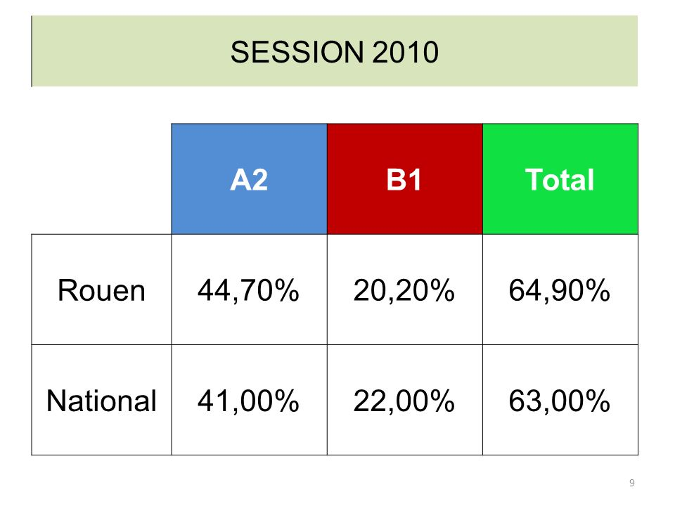 SESSION 2010 A2 B1 Total Rouen 44,70% 20,20% 64,90% National 41,00% 22,00% 63,00%