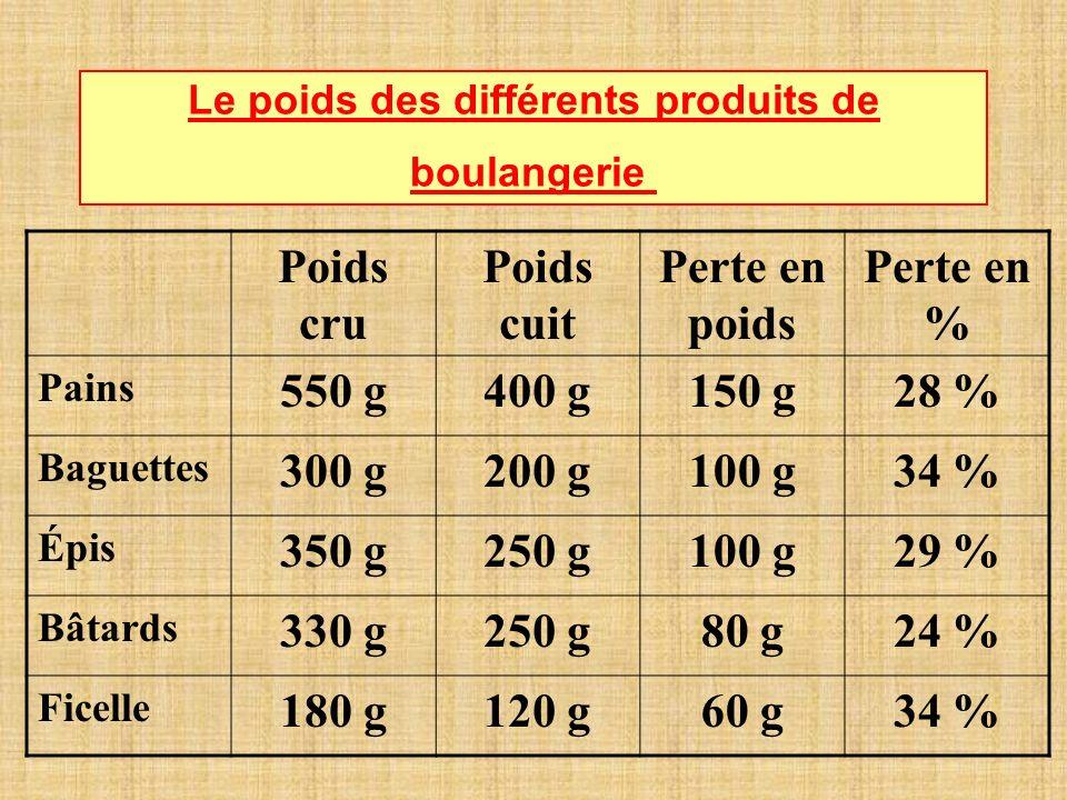 Le poids des différents produits de boulangerie