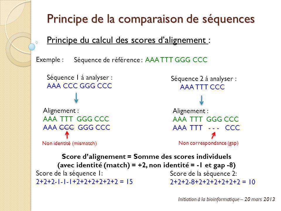 Principe de la comparaison de séquences